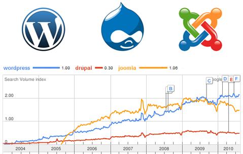 wordpress drupal joomla CMS website development singapore